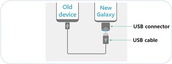 pasar datos de iPhone a Samsung con USB conector