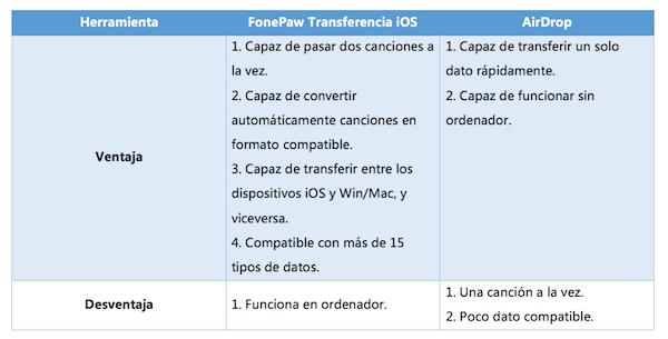 Comparación entre FonePaw y AirDrop