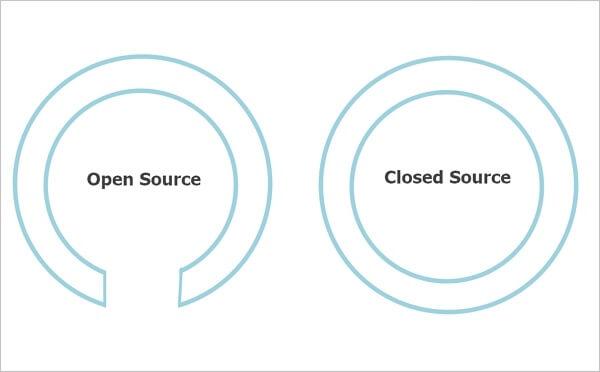 fuente abierta vs fuente cerrada